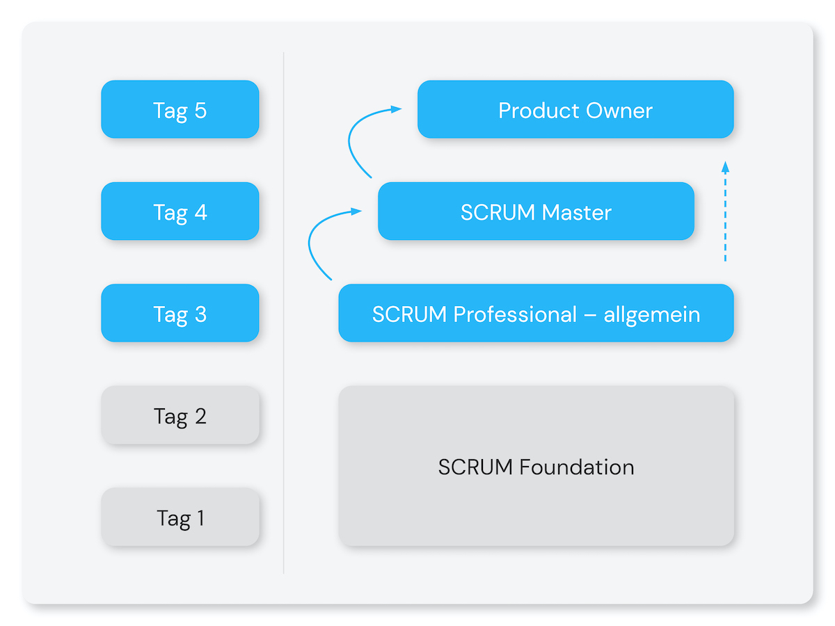SCRUM Master Product Owner Zertifizierung Schulung Training Ausbildung